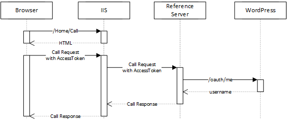 Call Sequence Diagram