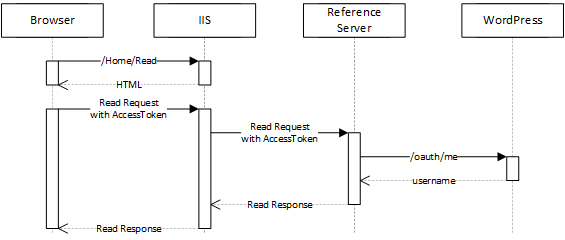 Read Sequence Diagram