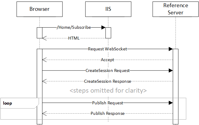 Subscribe Sequence Diagram